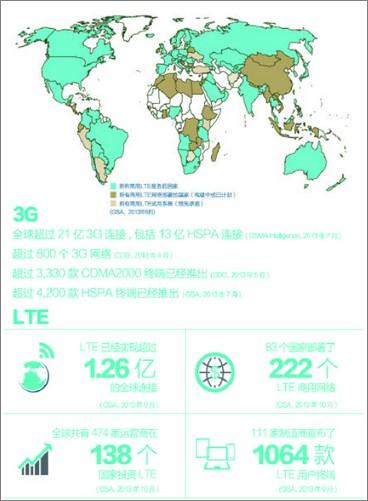 融合部署是趋势 全球生态系统助中国4g起飞