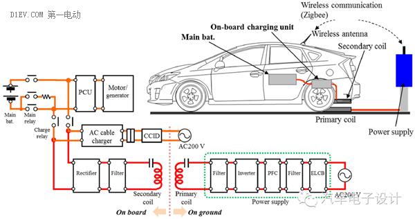 """电动汽车无线充电上路 sae和iec相继发""""标"""""""