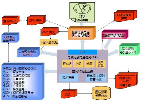 世界无线电通信大会结构关系示意图