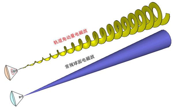 涡旋电磁波在无线通信系统中的应用