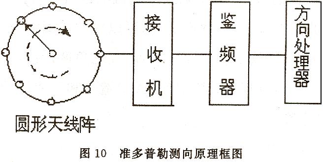 80米测向信号源电路图